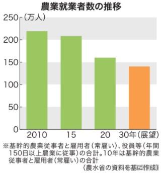 【ニュース】2020年の農業就業者160万人、5年で48万人も減少