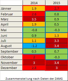 Tabelle von Temperaturabweichungen für einzelne Monate in den Jahren 2014 und 2015 an der Station Wien - Hohe Warte
