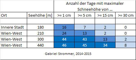 Tabelle zur Anzahl der Tage mit einer maximalen Schneehöhe über bestimmten Schwellenwerten im Winter 2014/15 an vier verschiedenen Orten in Wien