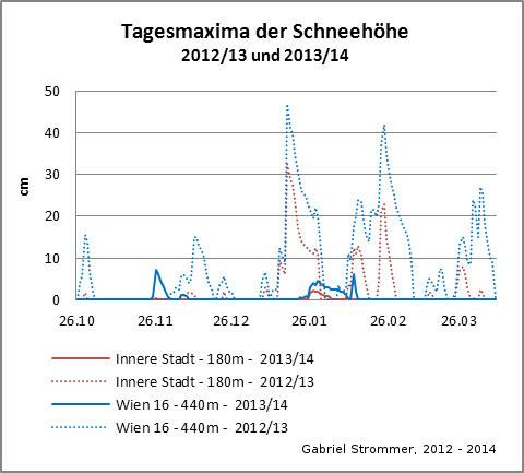 Diagramm zur zeitlichen Entwicklung der Tagesmaxima der Schneehöhe in Wien im Winter 2013/14 im Vergleich zum Winter 2012/13
