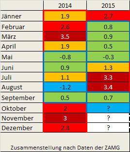 Tabelle von Temperaturabweichungen für einzelne Monate in den Jahren 2014 und 2015 an der Station Wien-Hohe Warte - Zwischenstand