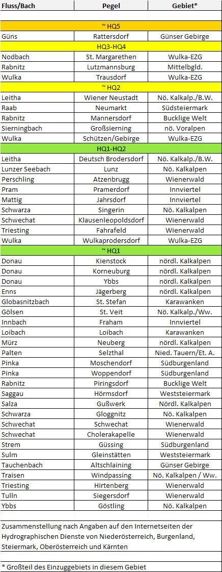Tabelle zur Jährlichkeit des Hochwasserscheitels am 23./24. Mai 2015 an verschiedenen österreichischen Pegeln