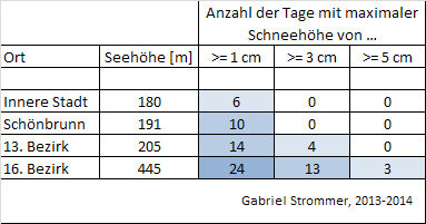 Tabelle zur Anzahl der Tage mit einer maximalen Schneehöhe über bestimmten Schwellenwerten im Winter 2013/14 an vier verschiedenen Orten in Wien