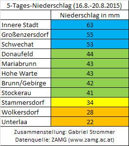 Tabelle der 5-Tages-Niederschlagssummen vom 16. bis zum 20. August 2015 im Raum Wien