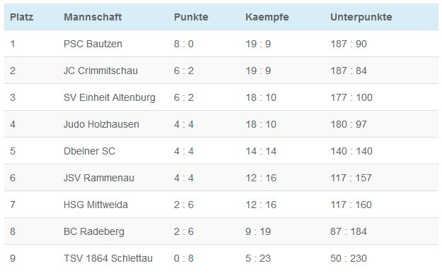Abdruck der Männer-Landesligatabelle mit Stand vom 23.04.18 quelle: www.judoverbandsachsen.de
