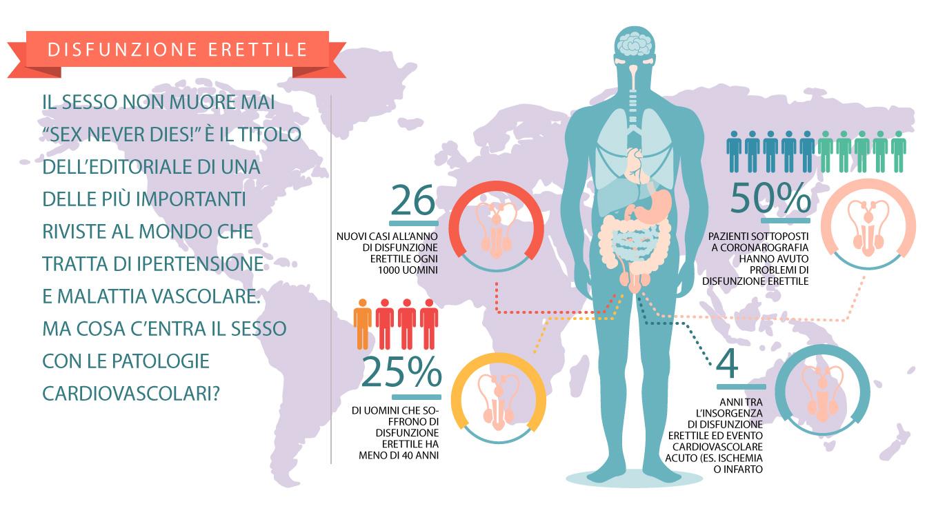 Deficit di erezione: le cause fisiche - Sessuologia medica - Alessandra Graziottin