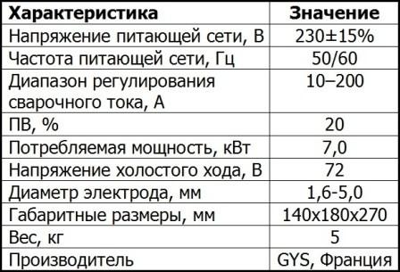gysmi-200-p характеристики