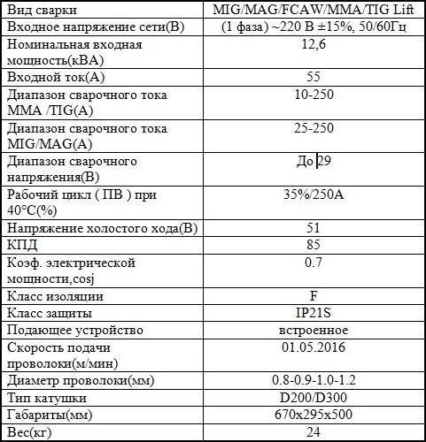 Характеристики полуавтомата MIG 250