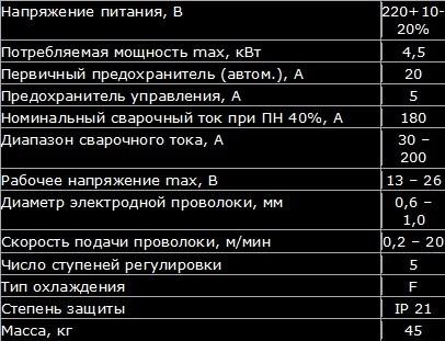 "Параметры полуавтомата ПДГ-215 ""Профи"""