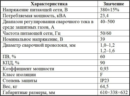 Характеристики полуавтомата Jasic MIG 500