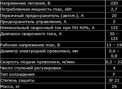 Таблица параметров ПДГ-125