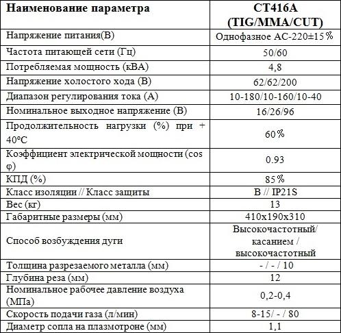 Характеристики CT-416A