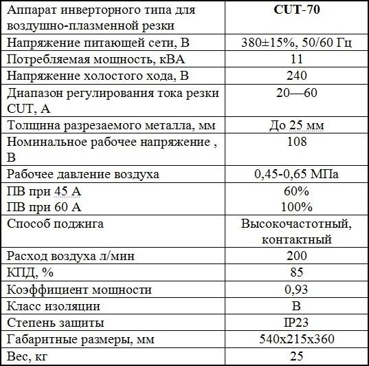 Технические характеристики Плазмы Jasic CUT 70 L133: