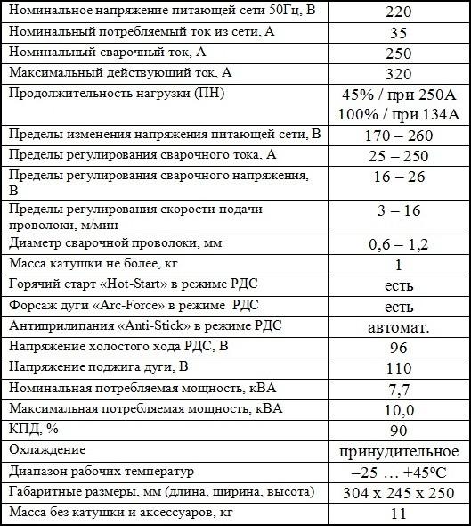 Характеристики ПАТОН ПСИ-250Р