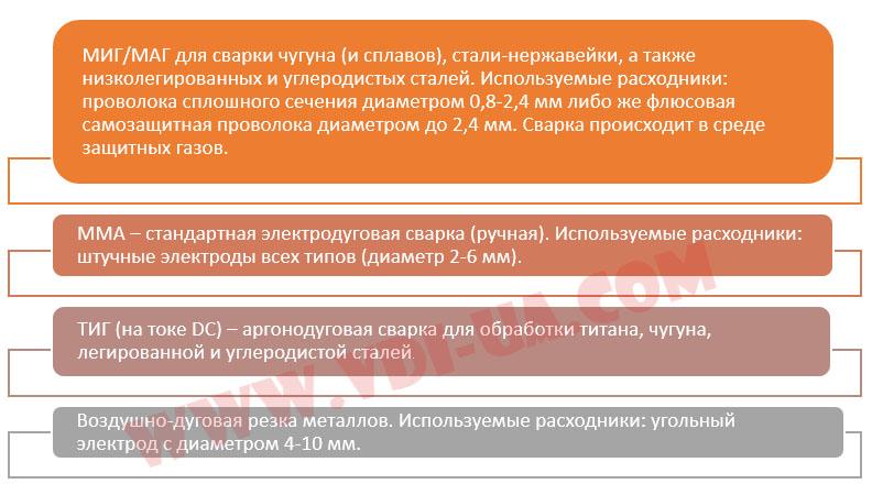 Функционал ПДГУ-500 Энергия-сварка