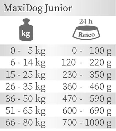 Fütterungsempfehlung MaxiDog Junior das Welpenfutter von Reico